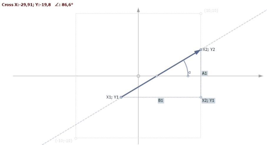 Вектор из точки p1 в точку p2 с указанием расстояний по Y и X