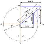 Зависимость между функциями одного угла