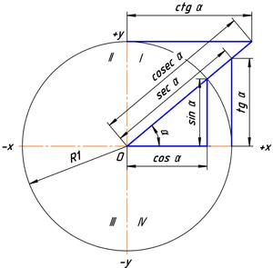 Численные значения тригонометрических функций угла α